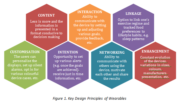 Key Design Principles of Wearables