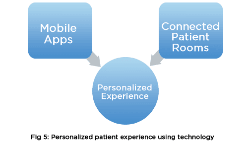 Personalized patient experience using technology