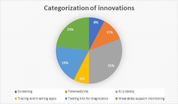 Categorization of innovations - InnoHEALTH magazine