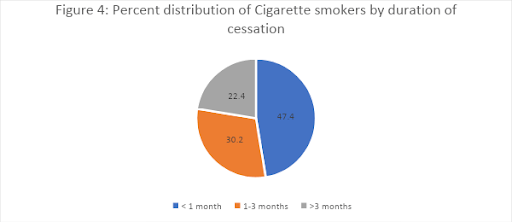 Tobacco Practises, Aid and Policies in India & the Covid-19 Pandemic