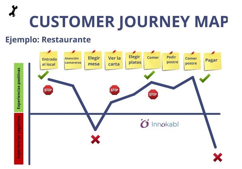La experiencia del cliente y su prescripción de mis productos o servicios (Fuente: https://i2.wp.com/innokabi.com/wp-content/uploads/2013/09/Customer-Journey-Map-Fases-INNOKABI-innovacion-lean-startup-design-thinking-mapa-de-experiencia-del-cliente-800x559.jpg)