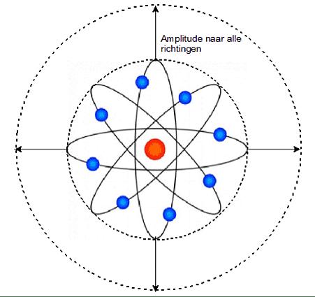 Tweedimensionale voorstelling van een atoomtrilling.