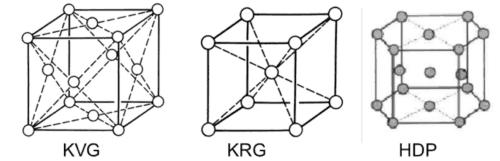 kristalroosters - kubisch vlak gecentreerd rooster (KVG), kubisch ruimtelijk gecentreerd rooster (KRG), hexagonaal opgebouwd rooster (HDP).