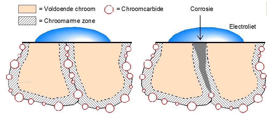 Schematische voorstelling van chroomverarming op de kristalgrenzen met interkristallijne corrosie tot gevolg.