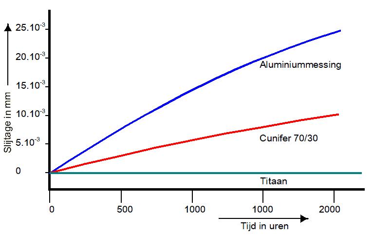 Erosieweerstand van enkele metalen in stromend water van 2 meter/seconde (bron F. Kievits en F. Baraké).
