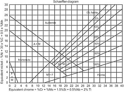 Schaeffler-diagram