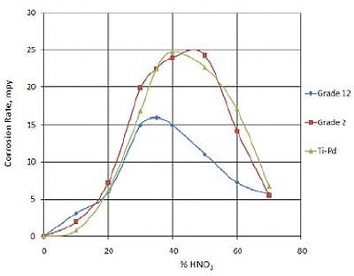 Abeelding 3. corrosiecurven van verschillende typen titaan in kokend salpeterzuur (bron Timet).