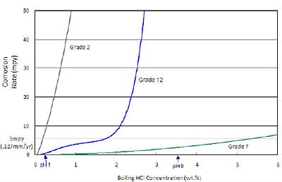 Afbeelding 2. Corrosiecurven van verschillende typen titaan in kokend zoutzuur (bron Timet).