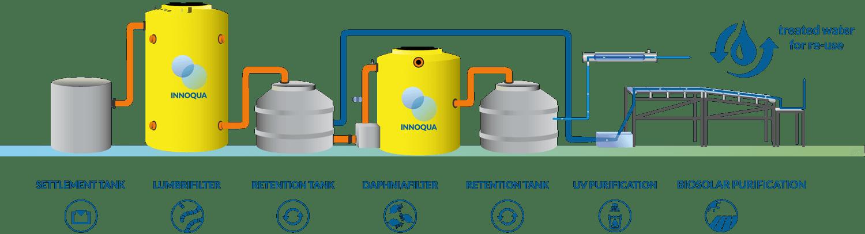 INNOQUA-schematic-Peru