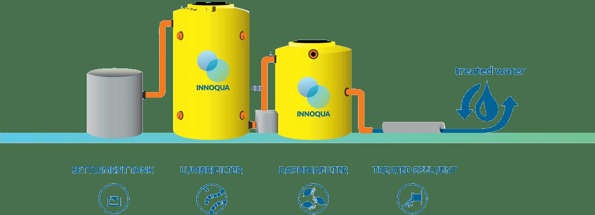 INNOQUA-schematic-Romania