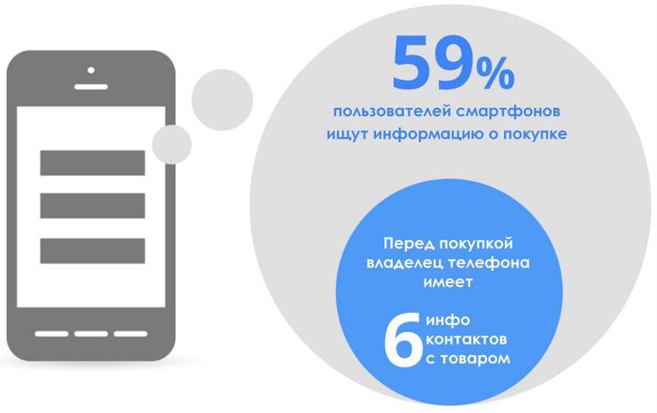 Pokupateli-ispolzuyut-smartfonyi-dlya-izucheniya-pokupki