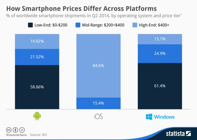 How_Smartphone_Prices_Differ_Across_Platforms_n-667x475