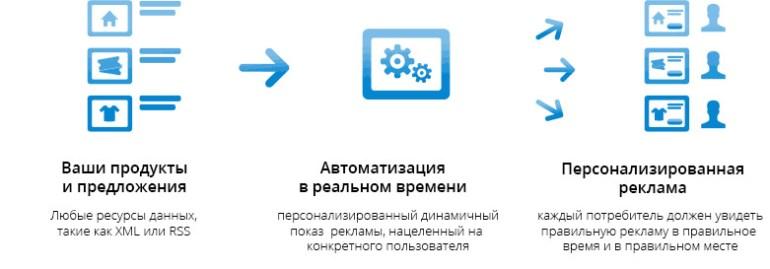 BYYD.me-programmatic