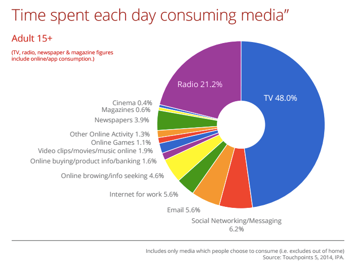 Time each day consuming media