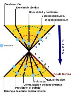hourglassConDeudatecnica