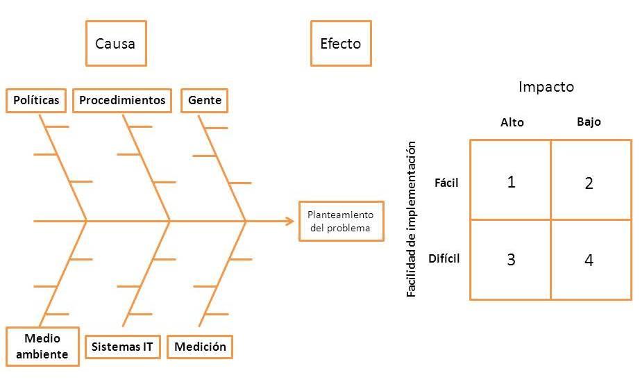 Diagrama de Espina de Pescado - innovando.net