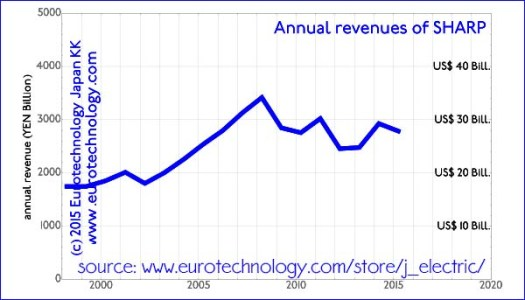 SHARP's revenues (sales) peaked in 2008 around YEN 3000 billion (US$ 30 billion), and show a downward trend ever since