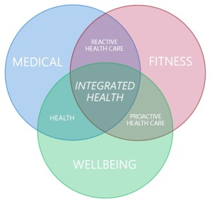 Health, Fitness and Wellbeing – Back To Balance – Innovate