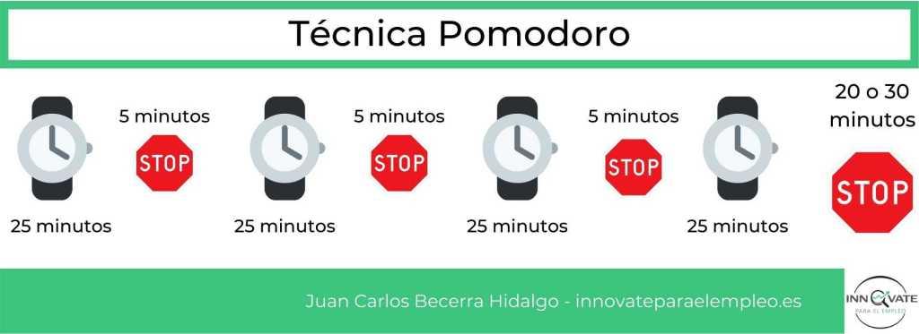 tecnica-pomodoro-ejemplo