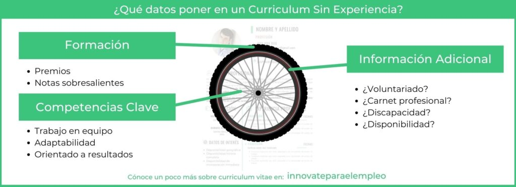 como-hacer-un-curriculum-sin-experiencia