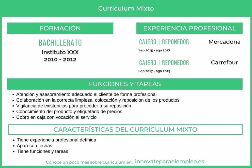 curriculum-vitae-mixto