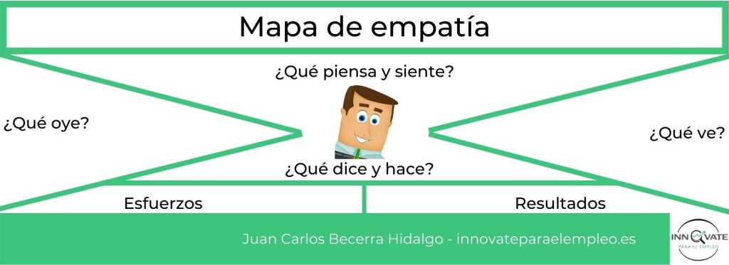 mapa-de-empatia-para-entrevista