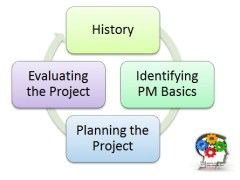 Project Evaluation & Planning Canvas