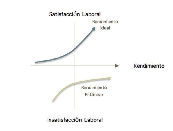 grafica de rendimiento laboral vs satisfaccion laboral