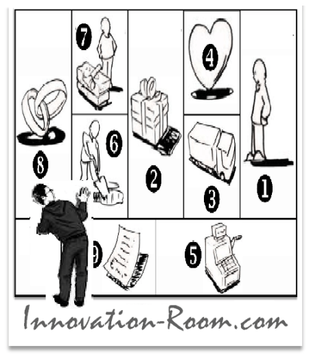 Innovation-Room - Business Model Canvas - Schéma