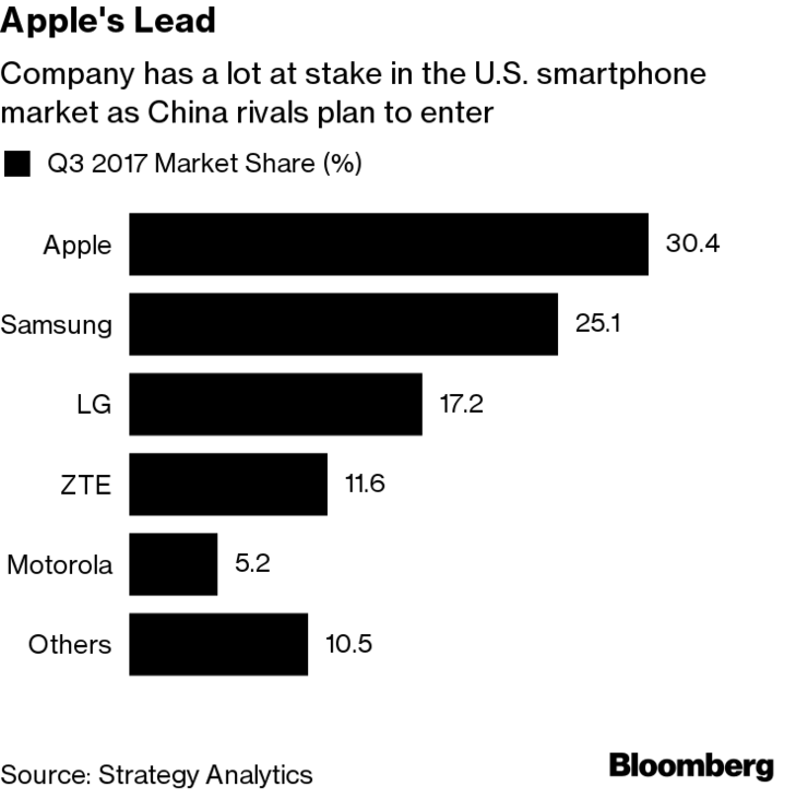 apple's challenge in china Huawei is now china's market leader in terms of smartphone shipments, having sent out 208 million units in q1 2017, giving it a market share of 197.