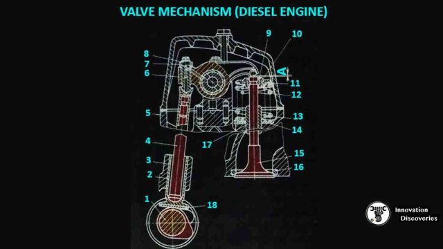 Valve mechanism for Diesel Engine