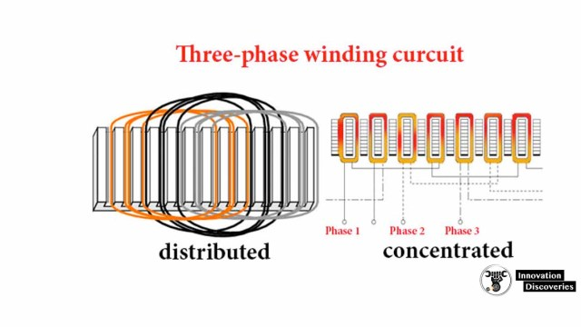 There are designs with two-phase or three-phase winding.
