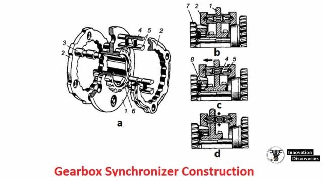Truck gearbox synchronizer: