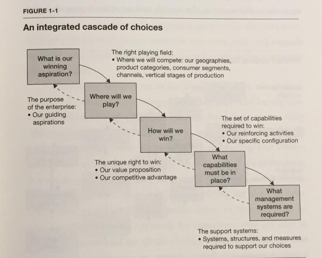 Strategy as an Integrated Cascade of Choices: From Playing to Win, by A.G. Lafley and Robert L. Martin. HBR Press (2013)