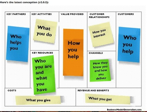 Business-Model-You-canvas-concept