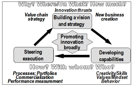 Figure 1: The Scope of Innovation Governance