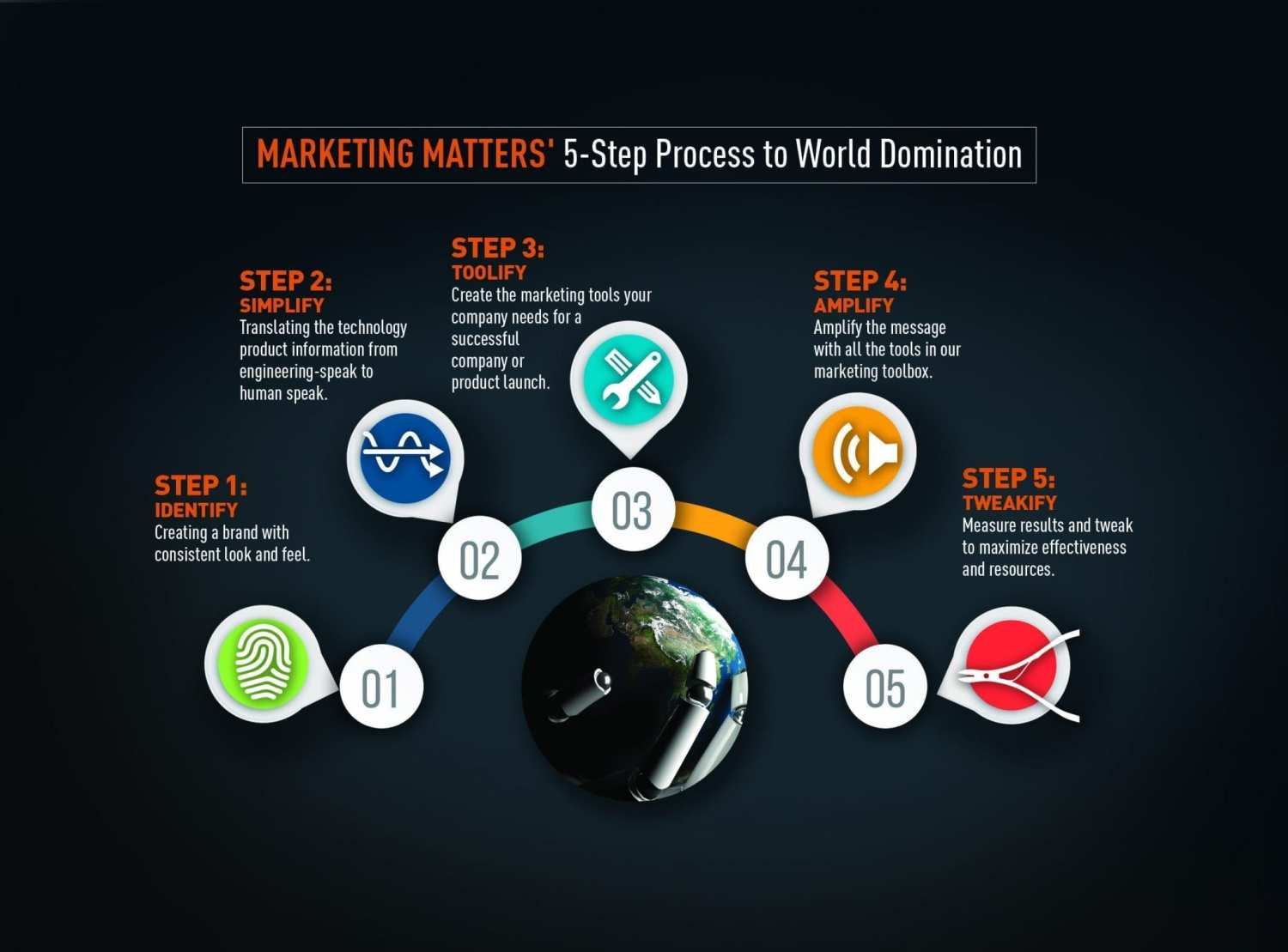 Marketing Matters chart
