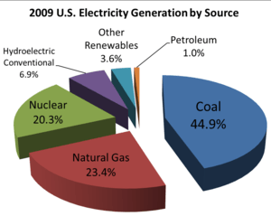2009_US_electricity_generation_by_source. Crea...