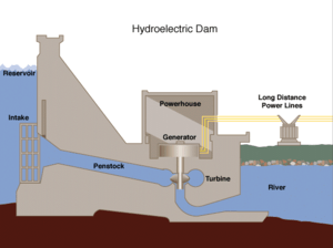 Hydroelectric dam in cross section