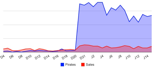 Piracy and Sales