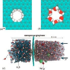 GOING WITH THE FLOW: Hydrogenated (a) and hydroxylated (b) graphene pores, and (c) side view of the computational system described in this research. Image: Courtesy of the Massachusetts Institute of Technology (M.I.T.)