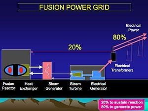 300px-Fusion_Power_Grid