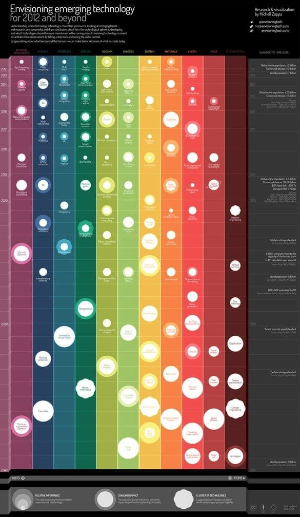 An Interactive Infographic Maps The Future Of Emerging Technology