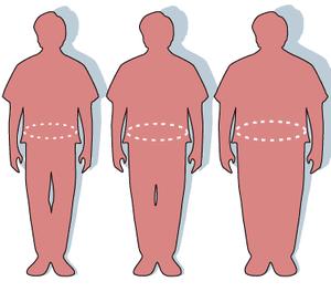 300px-Obesity-waist_circumference