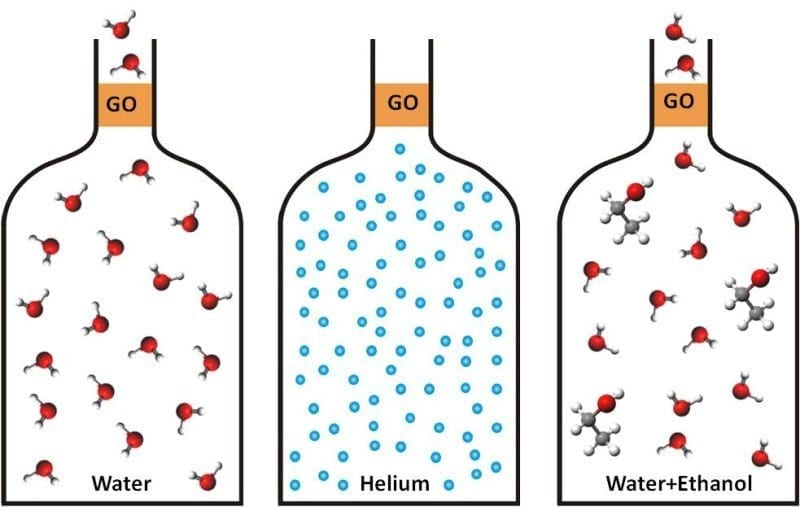 Water easily evaporates through graphene oxide membranes but they represent an impermeable barrier for other molecules. Credit: Dr Rahul R.Nair