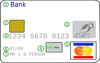 Version of an image of a credit card (Photo credit: Wikipedia)