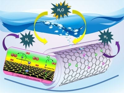Rutgers Chemists Develop Technology to Produce Clean-Burning Hydrogen Fuel