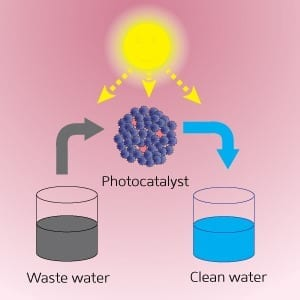 Improved photocatalyst microparticles containing gold nanoparticles can be used to purify water. © 2014 A*STAR Institute of Materials Research and Engineering