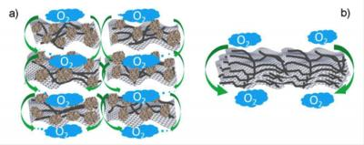 Structure enables a carbon-based catalyst to perform comparably with metal catalysts in an acidic fuel cell. A: Carbon black agglomerates maintain a clear distance between graphene sheets imbedded with carbon nanotubes, allowing oxygen and electrolyte to flow through and speeding the oxygen-reduction reaction. B: Without the agglomerates, the sheets stack closely, stalling the reaction. CREDIT Liming Dai