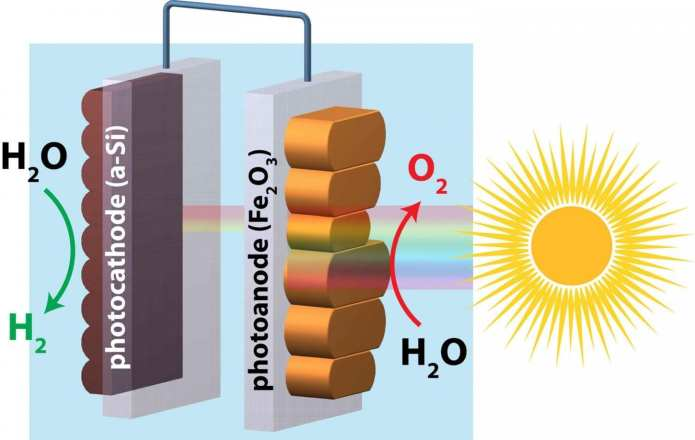 Water splitting combines sunlight and water in a chemical reaction in order to harvest clean hydrogen energy. By smoothing the surface of hematite, a team of researchers led by Boston College chemist Dunwei Wang achieved'unassisted' water splitting using the abundant rust-like mineral and silicon to capture and store solar energy within hydrogen gas. CREDIT Courtest of Nature Communications
